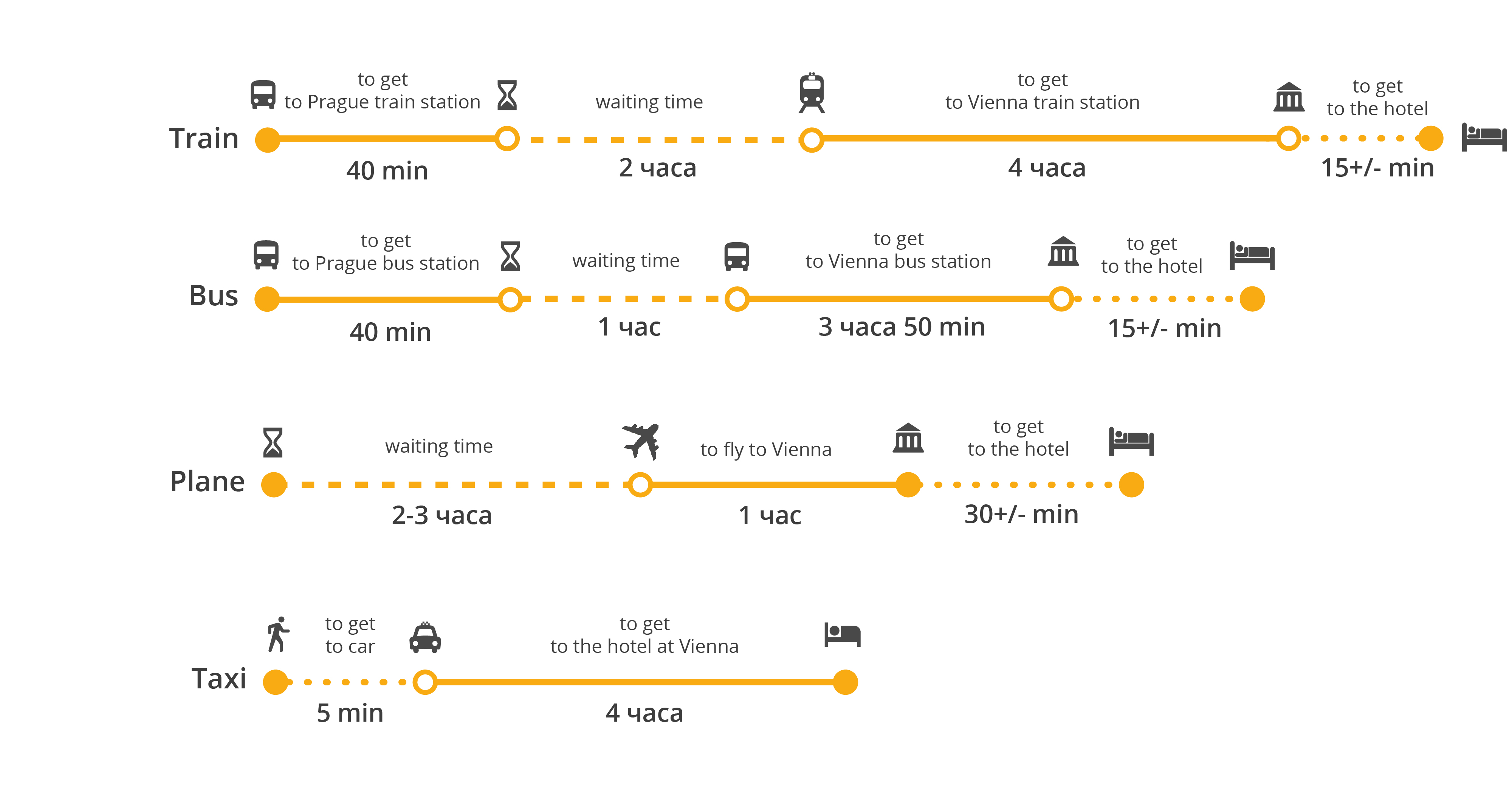 How to get from Prague airport to Vienna