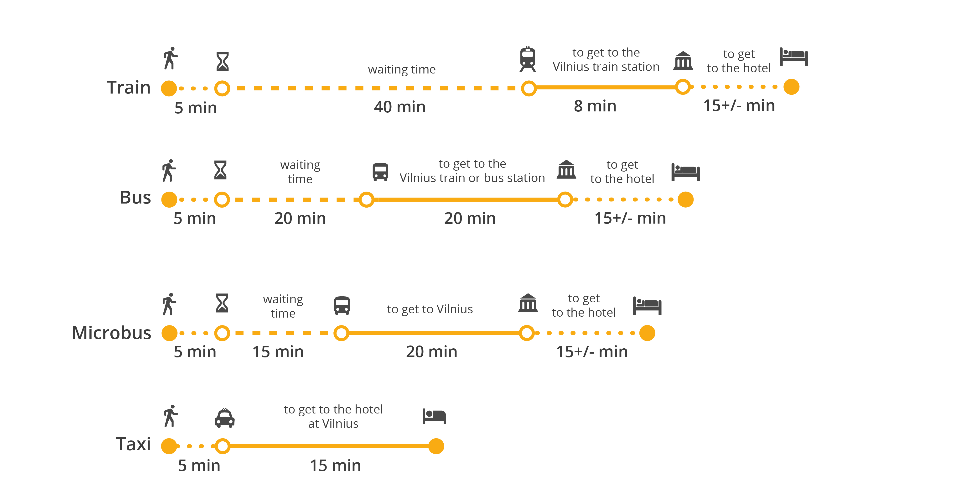How to get from Vilnius Airport to the city centre: