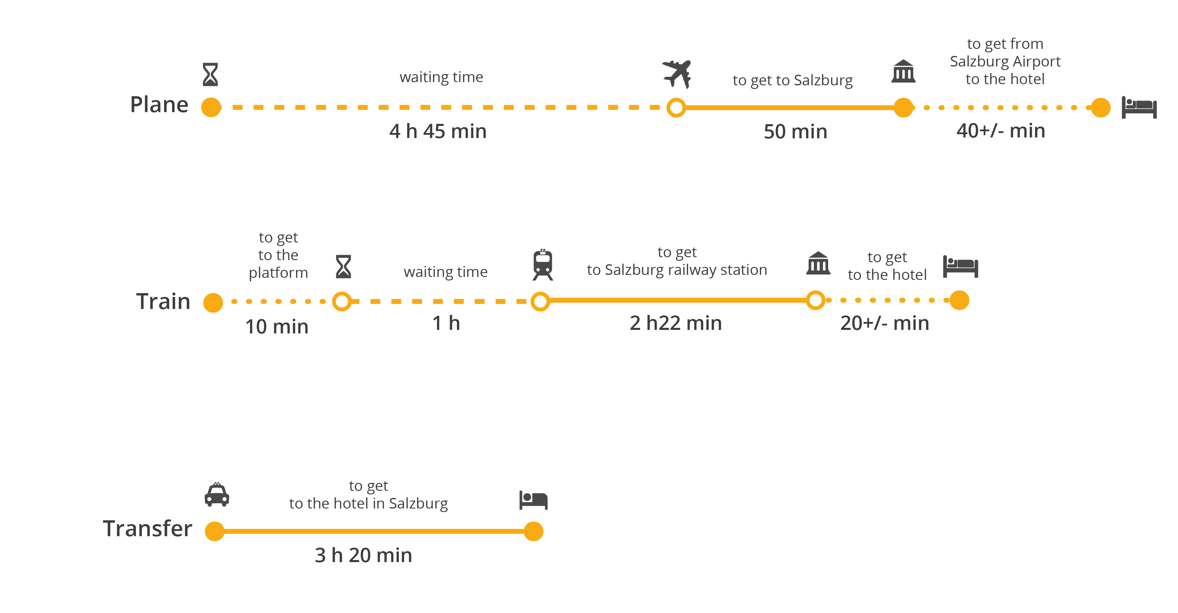 How to get from Vienna to Salzburg