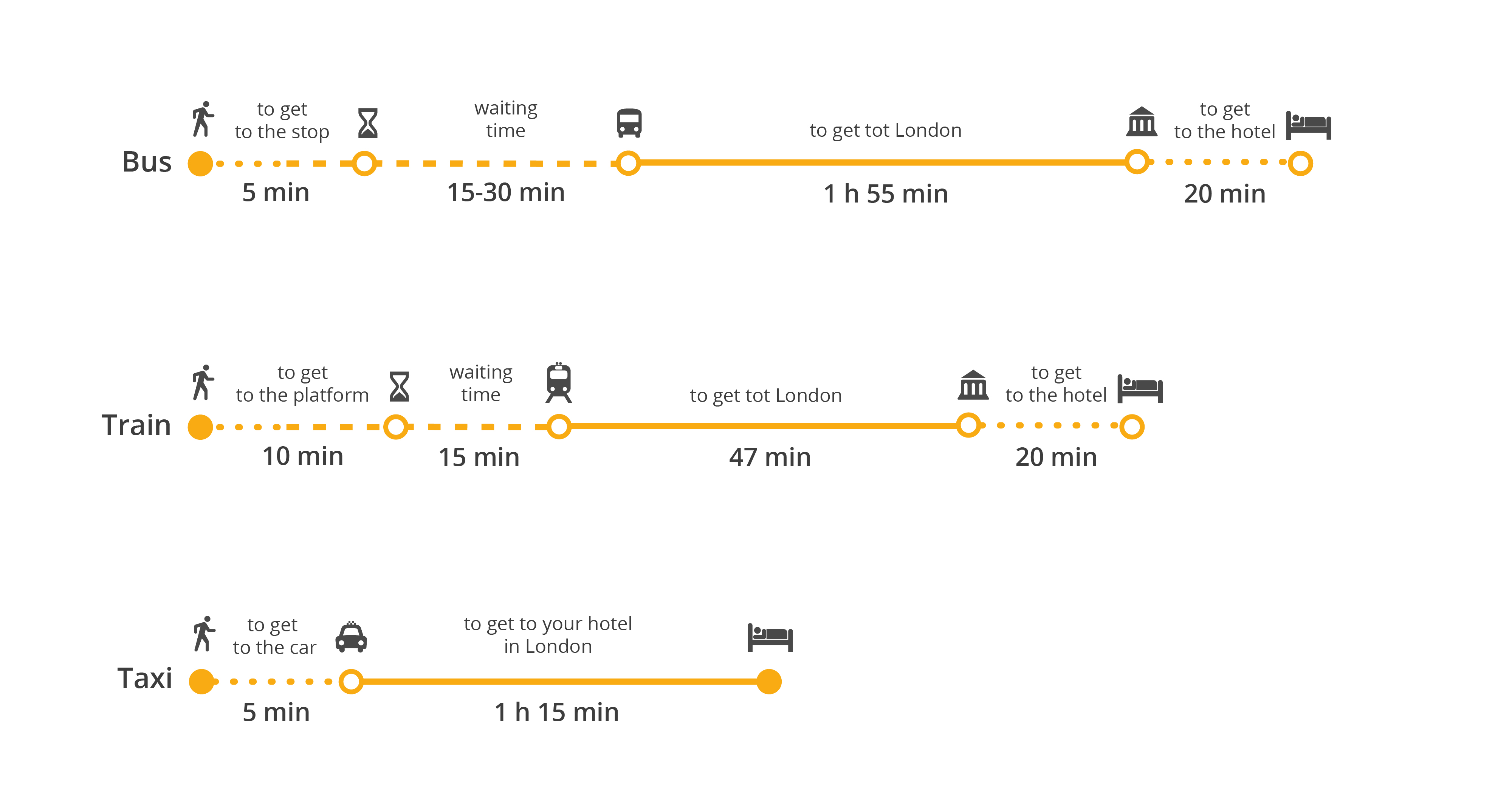 How To Get From Stansted Airport To London Bus Train Taxi