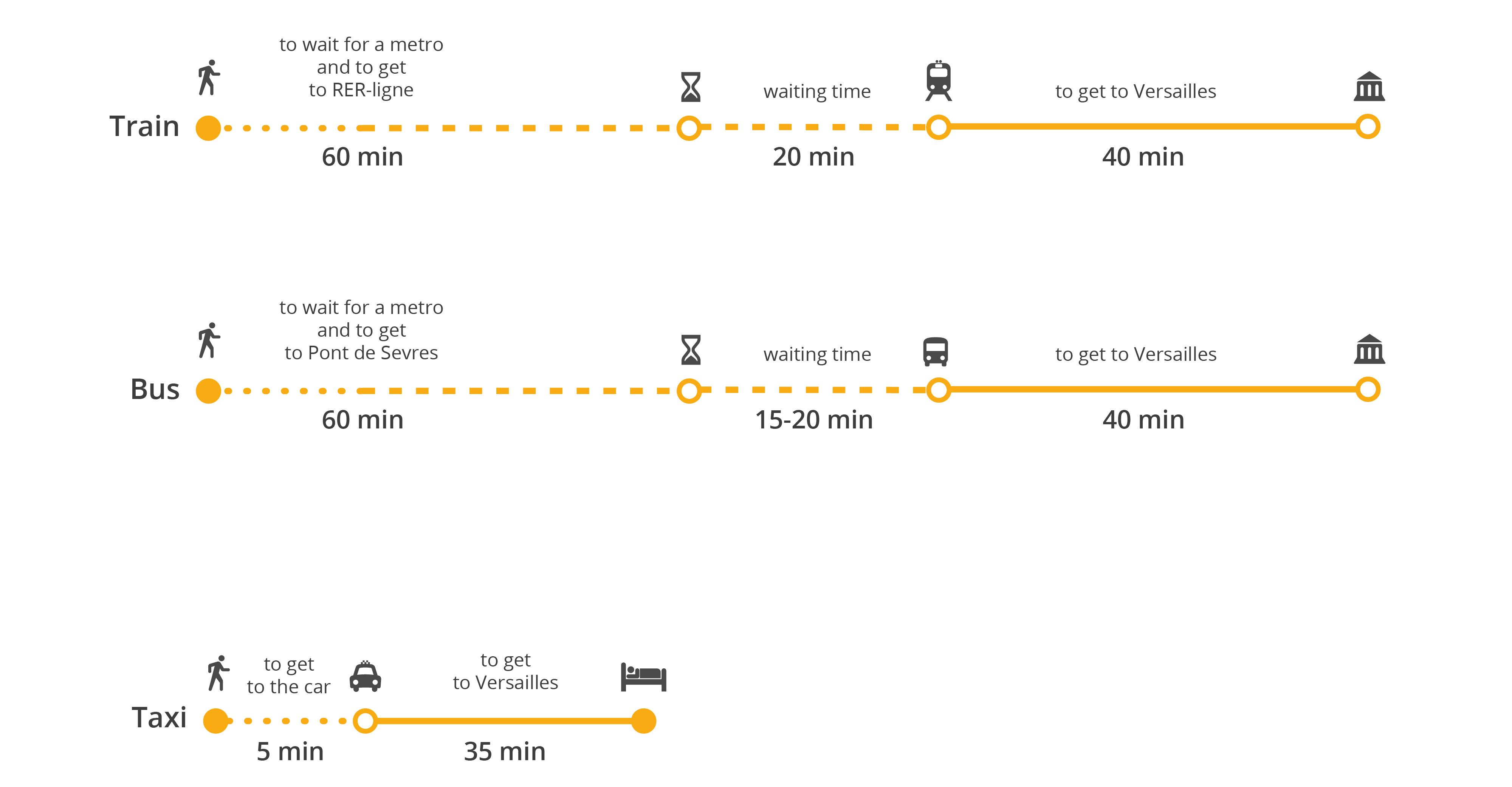 How to get to Paris 28